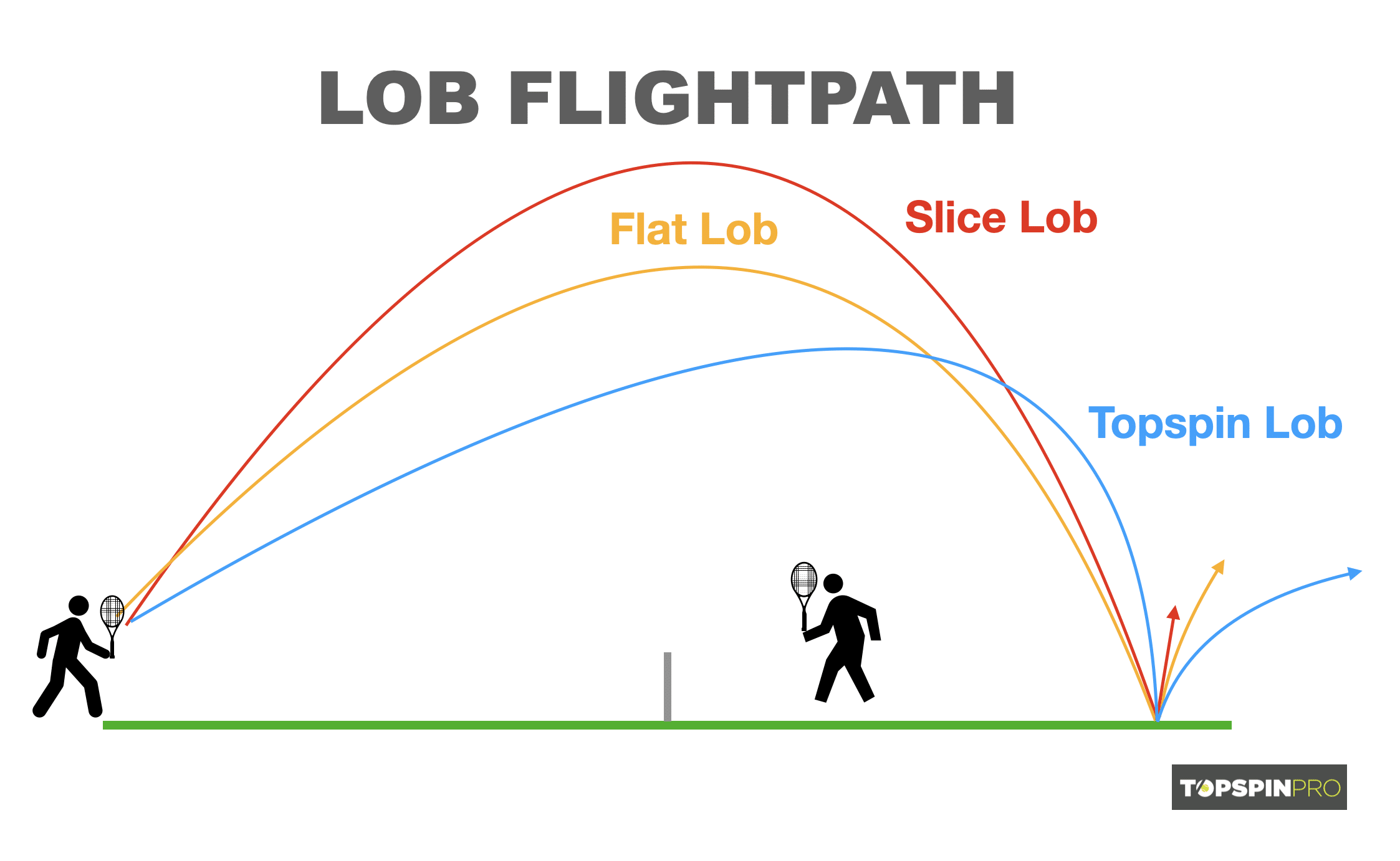 topspin-lob-flight-path